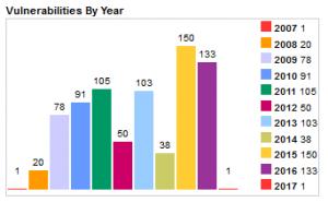 Vulnerabilities per year 2