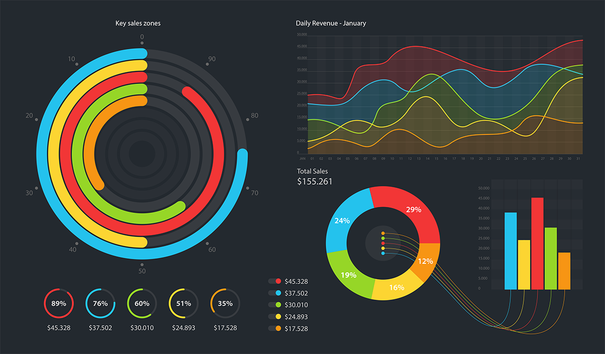Chosing the right business dashboard